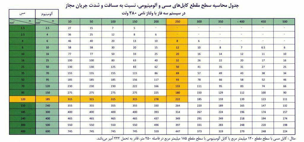 کابل برق آلومینیومی مسین